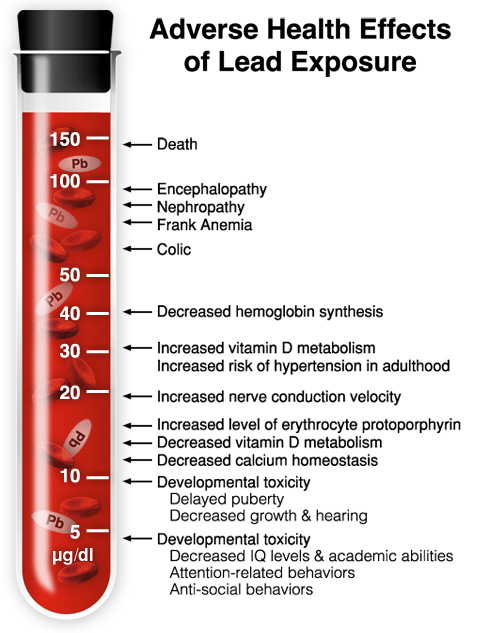 Graph showing adverse reactions to lead exposure
