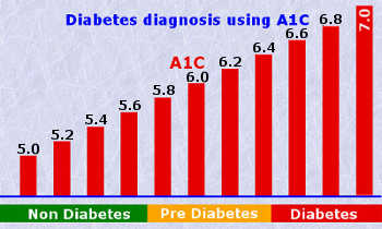 A1c testing adair county health department