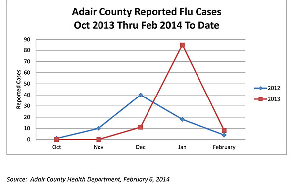 Oct-Feb-2014-Flu-GraphFull