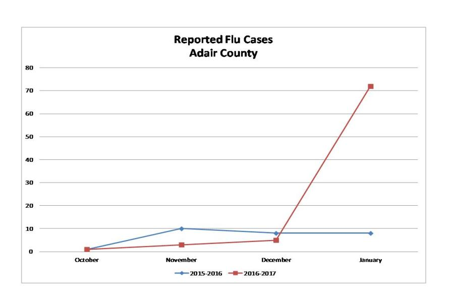 Adair County Sees Flu Cases Spike In January 2017