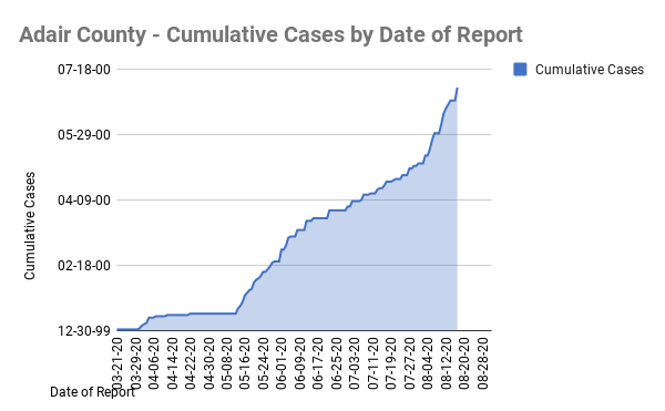 Cases by Date